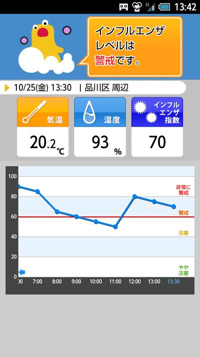 インフルエンザアラート - お天気ナビゲータ Androidアプリ