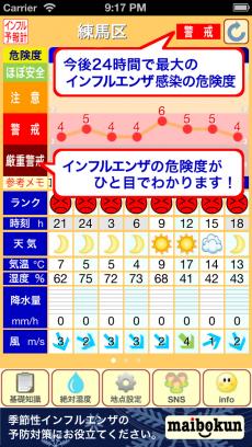 インフルエンザ予報計 iPhoneアプリ
